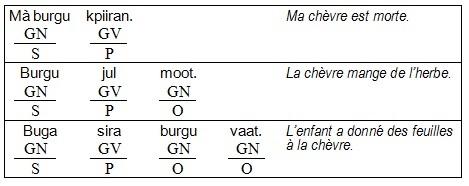 GR-01_Phrase simple