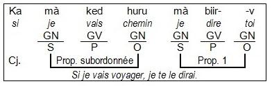 GR-02b_Phrase complexe2
