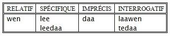 GR-08_Pronoms temporels