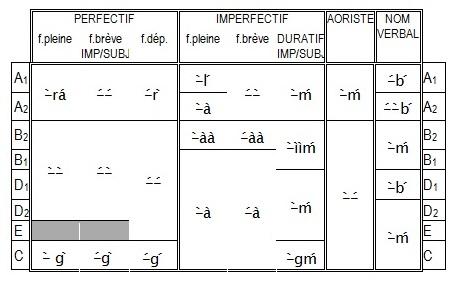 GR-11_Suffixes verbaux